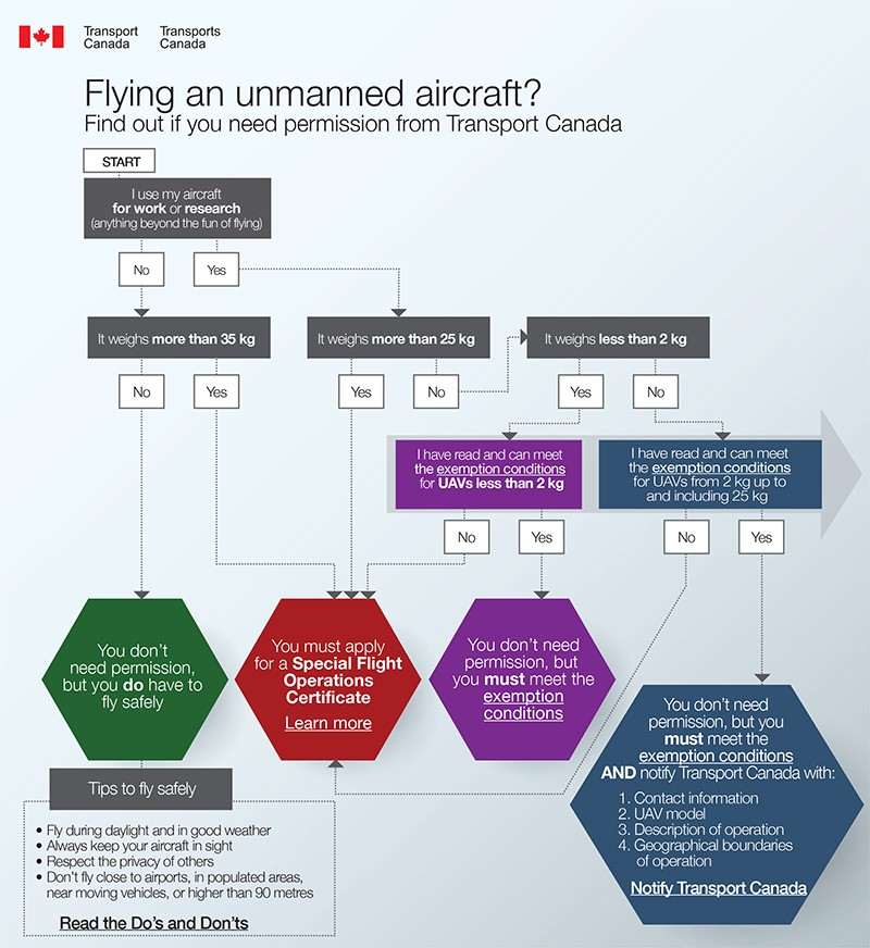 UAV_Permission _EN_