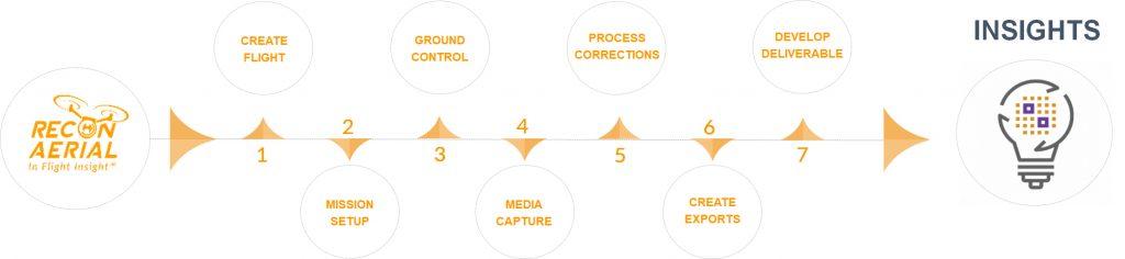 drone construction workflow diagram